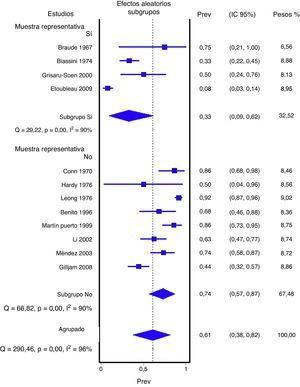 Proporción de falsos positivos. IC del 95%: intervalo de confianza del 95%&#59; Prev: proporción o prevalencia.