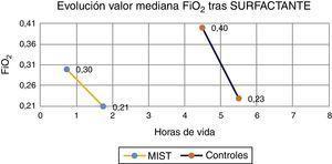 Evolución FiO2. En este gráfico se representa la mediana de horas en la que se realiza el procedimiento en ambos grupos, observándose una demora en el grupo de controles.