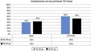 Intubaciones en las primeras 72 h tras MIST. Se observa un menor porcentaje de intubaciones en los pacientes en los que se realiza la técnica MIST.