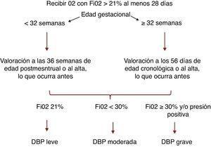Clasificación DBP, consenso NICHD1.