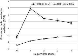 Puntuaciones de desviación estándar (SDS) de la velocidad de crecimiento (VC) y de la talla de 262 pacientes españoles (167 varones, 95 mujeres) con deficiencia de hormona de crecimiento (GH) que no habían recibido nunca tratamiento con GH, al inicio del estudio y durante los 4 años de tratamiento con GH. Los datos se muestran como medias con intervalos de confianza al 95%.