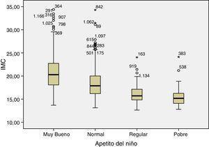 Asociación entre el grado de apetito de los niños y el índice de masa corporal (IMC), peso (kg)/talla (m2).