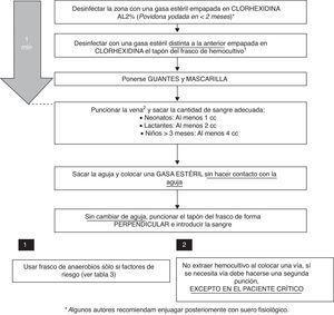 Protocolo de extracción de hemocultivos. Pasos secuenciales a seguir.