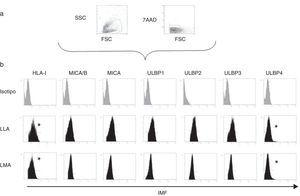 a) Esquema de selección de los blastos leucémicas en función del tamaño, complejidad, expresión de CD45 y viabilidad. b) Intensidad media de fluorescencia de los ligandos para los receptores inhibidores y activatorios en los blastos mieloides y linfoides. Se muestra el ejemplo de un paciente de cada grupo. *: diferencia estadísticamente significativa.
