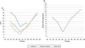 Función ventricular izquierda. A) Comparación de la fracción de eyección medida por diferentes técnicas (ModoM, Simpson biplano y Strain 2D). En fases avanzadas, por limitación de la ventana acústica no se pudo realizar medidas en Modo M. B) Representación del valor de Strain longitudinal 2D a lo largo del tiempo (días de vida).