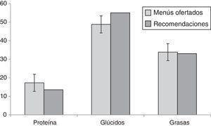 Contribución de los macronutrientes (%) a la energía total de los menús ofertados en las escuelas infantiles municipales de Granada. Comparación con las recomendaciones.
