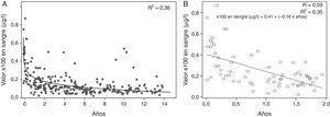 A) Análisis de regresión: estimación curvilínea logarítmica realizada para el conjunto de todos los datos. Se muestra en la figura el ajuste del modelo (R2). B) Análisis de regresión lineal realizado para los datos procedentes de los pacientes de hasta 2 años. Se muestra en la figura el ajuste del modelo (R2 y R) y la ecuación de regresión lineal.