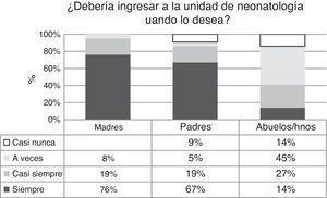 Opinión de 174 enfermeros/as sobre el ingreso de la familia a las UCIN.
