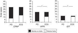 Proporción de medidades fiables de FC según el método de registro en el momento de inicio de las diferentes maniobras de reanimación en 39 recién nacidos pretérmino. CPAP: presión positiva continua en la vía aérea; ECG: monitor de electrocardiograma; FC: frecuencia cardíaca; IOT: intubación orotraqueal; PO: pulsioximetría; VPPI: ventilación con presión positiva intermitente. * p < 0,05 según la F exacta de Fisher.