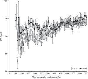 Comparación de valores fiables de frecuencia cardíaca (FC) medidos simultáneamente por pulsioximetría (PO) y monitor de electrocardiograma (ECG) durante la reanimación de 39 recién nacidos pretérmino. S: segundos.