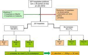 Selección de centros con unidades neonatales de nivel asistencial ii y iii según criterios de la Sociedad Española de Neonatología9.