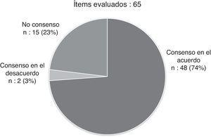 . Proporciones de Consenso en el acuerdo y en el desacuerdo, así como no consenso, sobre el total de Items analizados.