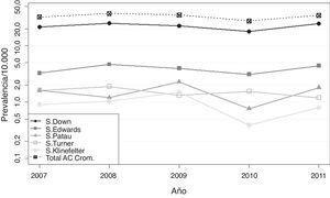Evolución de la prevalencia del total de las anomalías congénitas cromosómicas y de los principales síndromes cromosómicos, Comunitat Valenciana, 2007-2011.