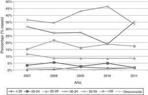Evolución anual del porcentaje de casos respecto al grupo de edad materna de los síndromes cromosómicos de la Comunitat Valenciana en el periodo 2007-2011.