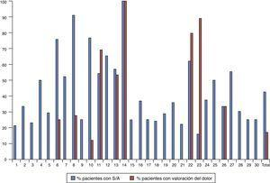 Representación gráfica del uso de los fármacos sedantes y/o analgésicos (S/A) y del uso de escalas clínicas del dolor en cada una de las 30 unidades participantes y en la muestra total sobre la base del porcentaje de pacientes que recibieron fármacos S/A o al menos una valoración del dolor.