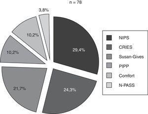 Proporción de neonatos (%) en los que se usó cada escala sobre el total de neonatos en los que se evaluó el dolor. CRIES: Crying, Requires Oxygen, Saturation, Increased Vital Signs, Expression and Sleeplessness; NIPS: Neonatal Infant Pain Score; N-PASS: Neonatal Pain, Agitation and Sedation Scale; PIPP: Premature Infant Pain Profile.