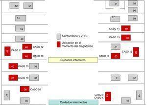 Localización de casos e infectados por virus respiratorio sincitial en la Unidad de Cuidados Intensivos y Cuidados Intermedios Neonatales.