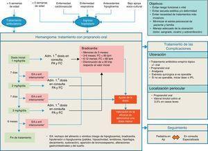 Algoritmo de tratamiento del hemangioma infantil. AP: Atención Primaria; EA: efecto adverso; enf: enfermedad; FC: frecuencia cardíaca; IPL: intensed pulsed light; lpm: latidos por minuto; PA: presión arterial.