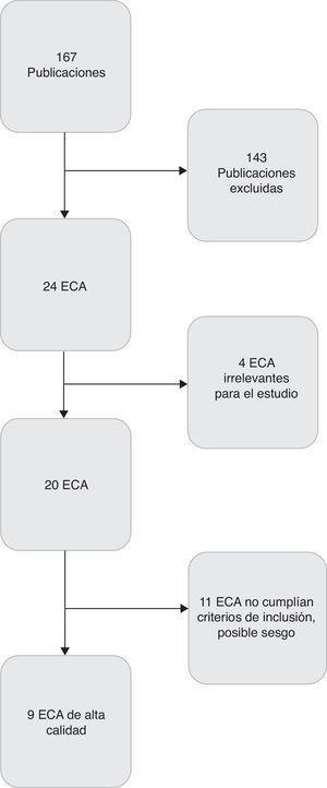 Diagrama de flujo del proceso de selección de estudios.