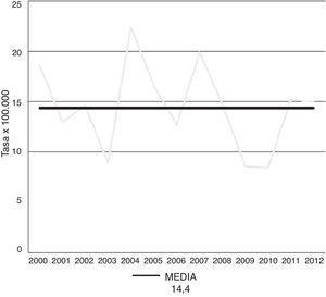Evolución de la tasa de incidencia de diabetes mellitus tipo 1 en la población general de 0 a 18 años de Osona y Baix Camp desde el año 2000 hasta el 2012. La tasa de incidencia se expresa en casos/100.000 habitantes-año.