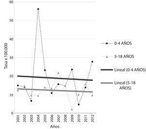 Evolución de la tasa de incidencia de diabetes mellitus tipo 1 en la población de 0 a 4 años y de 5 a 18 años de Osona y Baix Camp desde el año 2001 hasta el 2012. La tasa de incidencia se expresa en casos/100.000 habitantes-año.