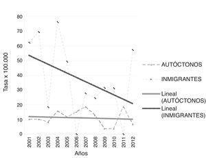 Evolución de la tasa de incidencia de diabetes mellitus tipo 1 en la población autóctona e inmigrante de Osona y Baix Camp desde el año 2001 hasta el 2012. La tasa de incidencia se expresa en casos/100.000 habitantes-año.