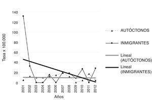 Evolución de la tasa de incidencia de diabetes mellitus tipo 1 en la población de 5 a 18 años según el origen, autóctona e inmigrante, de Osona y Baix Camp desde el año 2001 hasta el 2012. La tasa de incidencia se expresa en casos/100.000 habitantes-año.
