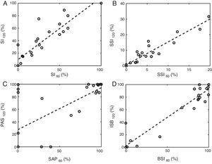 Los gráficos de dispersión comparan los resultados al usar ventanas de asociación de un minuto y de 2 min. Los paneles A, B, C y D hacen referencia al IS, el ISS, la PAS y el ISB, respectivamente. Nótese que los subíndices numéricos expresan el ancho de la ventana de asociación en segundos. La línea discontinua representa el modelo de regresión lineal.