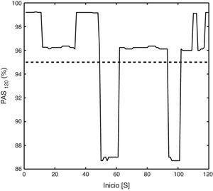 La gráfica muestra un ejemplo de la evolución del índice de la probabilidad de asociación de síntomas (PAS) al cambiarse el inicio del enventanado entre el segundo 0 y el 120. El índice se calculó con una ventana de 2 min, como indica el subíndice. La línea discontinua representa el umbral del 95%.