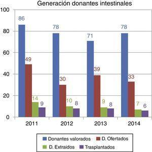 Donantes valorados para trasplante intestinal/multivisceral. España 2011-2014.