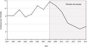 Incidencia de la enfermedad meningocócica invasiva en menores de 15 años en Navarra.