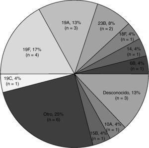 Distribución de serogrupos y serotipos en los episodios con cultivo positivo para Streptococcus pneumoniae (N=24). n: número de episodios con aislado de Streptococcus pneumoniae, con sus respectivos serotipos y serogrupos; OTRO: serogrupos 8, 15, 22, 35 (1 episodio cada uno) y 21 (2 episodios).