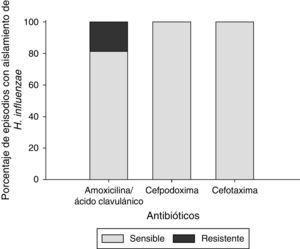 Sensibilidad a antibióticos de aislados de Haemophilus influenzae en episodios de OMA (N=32).