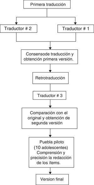 Proceso de adaptación transcultural.