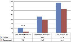 Comparación de los días hasta la extubación, los días hasta la retirada de oxígeno suplementario y los días hasta el alta hospitalaria entre el grupo de abordaje clásico y el grupo de abordaje extrapleural vía minitoracotomía posterior (medias).