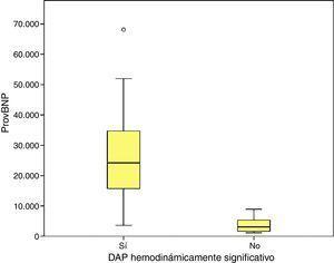 Niveles de proBNP (pg/ml) en función de la presencia de ductus arterioso persistente hemodinámicamente significativo.