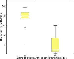 Disminución de los valores de proBNP (%) en función del cierre del ductus arterioso tras tratamiento médico.