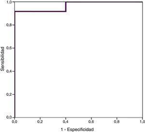 Representación mediante curva ROC de los valores de sensibilidad y especificidad para distintos puntos de corte de proBNP en relación con el diagnóstico de ductus arterioso persistente hemodinámicamente significativo.