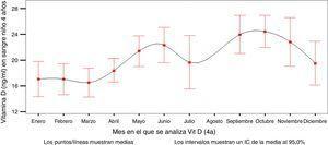 Variación estacional de los niveles de 25(OH)D3 de los niños de la cohorte INMA-Asturias a los 4 años.