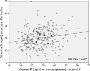 Niveles de 25(OH)D3 en la gestación y a los 4 años de los niños de la cohorte INMA-Asturias. Correlación de Pearson 0,192 (p-valor=0,002).