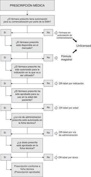 Algoritmo para determinar la categoría de utilización de fármacos.