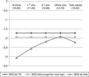 Evolución de la talla de los 35 casos que alcanzaron la estatura adulta durante el estudio.