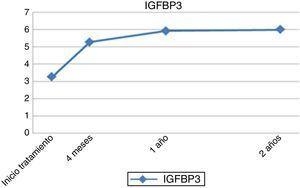 Evolución longitudinal IGFBP−3 medio (mcg/ml).