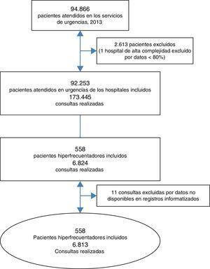 Diagrama de selección de pacientes hiperfrecuentadores para el análisis.