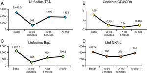 Reconstitución inmune. Evolución de las cifras de linfocitos T (A), cociente linfocitos T CD4/CD8 (B), cifras de linfocitos B (C) y linfocitos NK (D): medianas de los valores de forma basal, a los 3, 6 meses y al año del TPH.