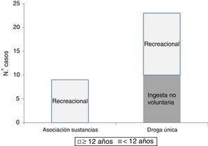 Distribución de las intoxicaciones por droga ilegal según edad, mecanismo de intoxicación y número de sustancias.