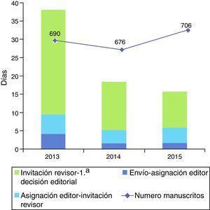 Tiempos de proceso editorial en los últimos 3 años. Evolución del número de manuscritos recibidos.
