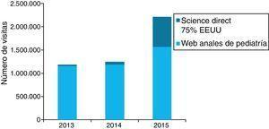 Visibilidad de Anales de Pediatría. Evolución del número de visitas a ScienceDirect y a la webAnales de Pediatría.