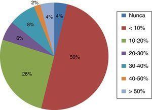 Porcentaje de pacientes que realizan preservación de fertilidad en los centros que responden a la encuesta.