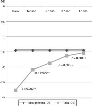 Evolución de la talla (DE) en relación con su talla genética (DE) a lo largo del seguimiento.